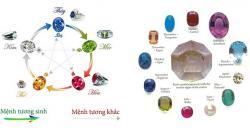 Chọn đá theo mệnh